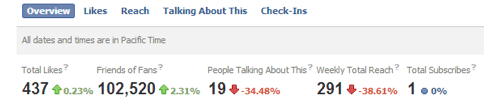 Facebook, stats for Facebook, numbers, figures, blog, blogging, Facebook reputation, Facebook blog, PR, social media, North East, Harvey & Hugo